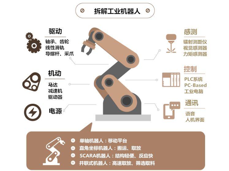 干货工业机器人主要的几大应用场
