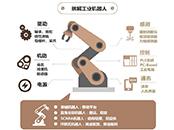 工业机器人市场机遇和挑战并存